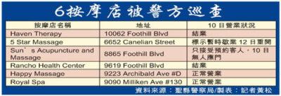东洛杉矶按摩店大扫荡 8名华人被抓-美国精品资讯