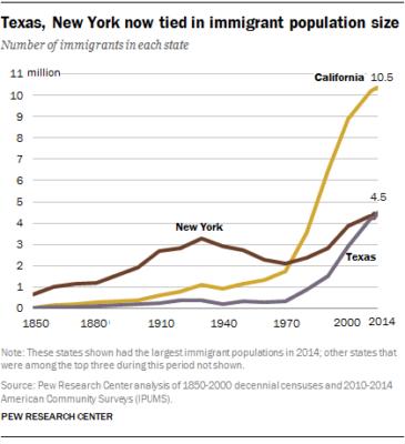 最新美国移民人口报告:加州1050万全美第一-美国精品资讯