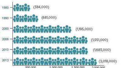 中国人在美最新移民报告