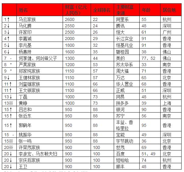 2019 最新胡润全球富豪榜 华人首富资产 2600 亿